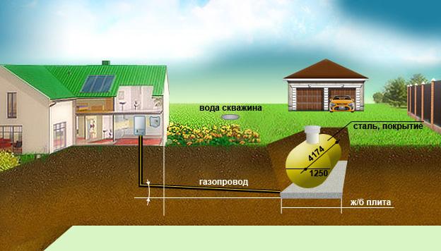 Почему вам нужно газифицировать построенный дом? Доводы и рекомендации